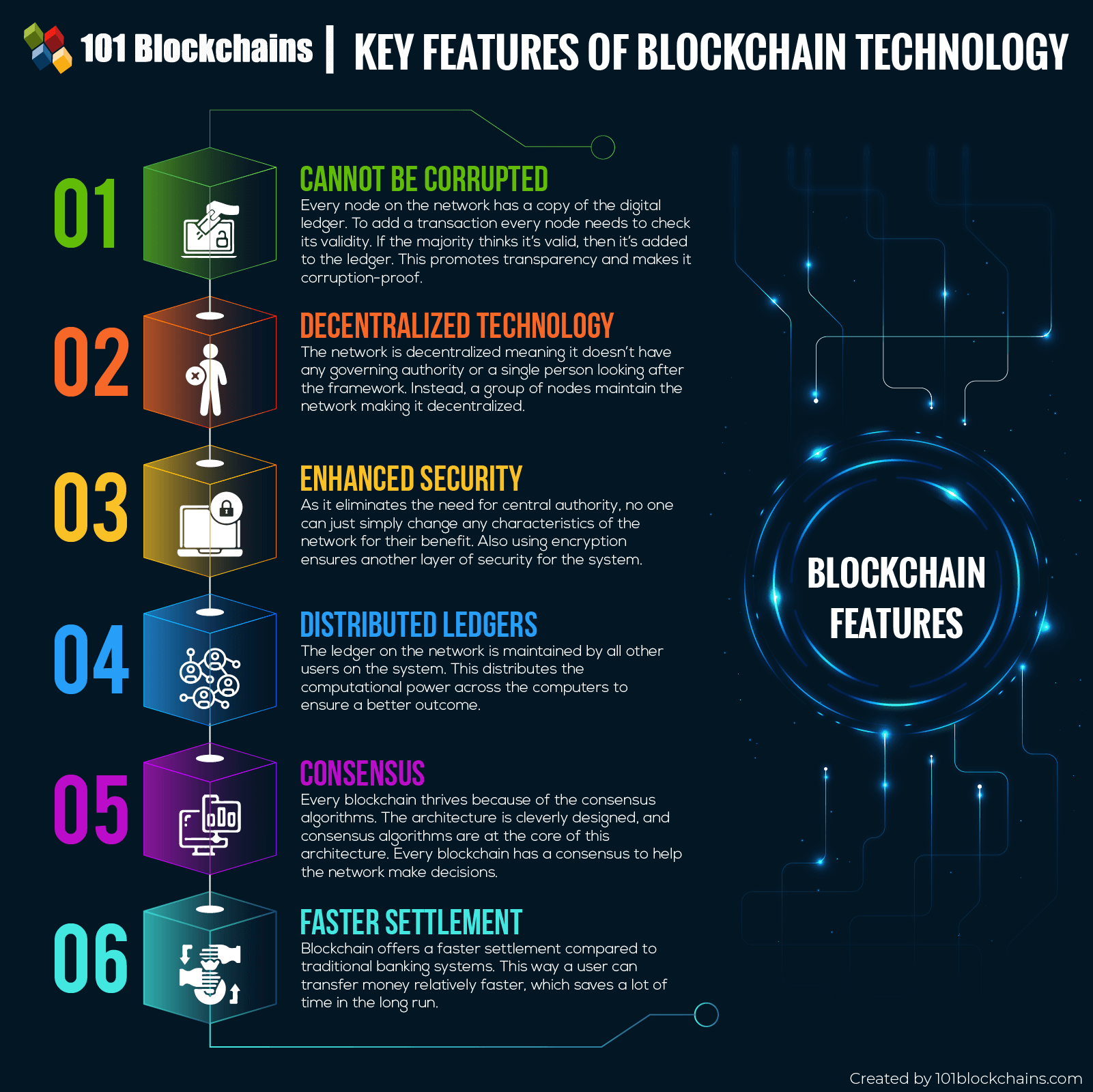 Key Blockchain Features