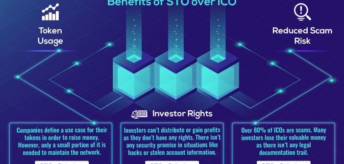 sto vs ico infographics