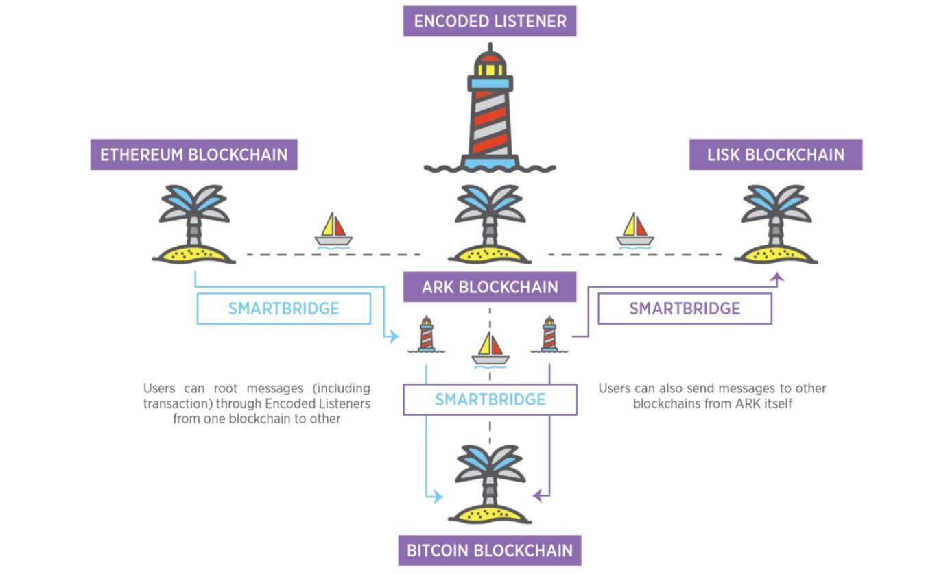 Ark SmartBridge Technology