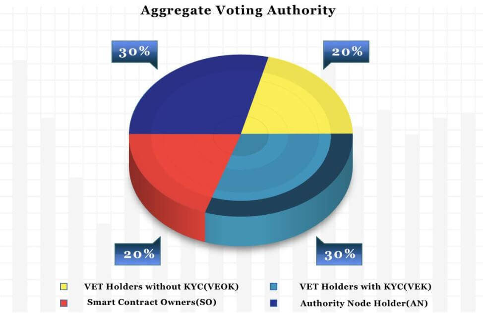 Aggregate Voting Authority