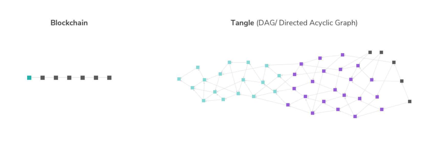 Blockchain vs Tangle