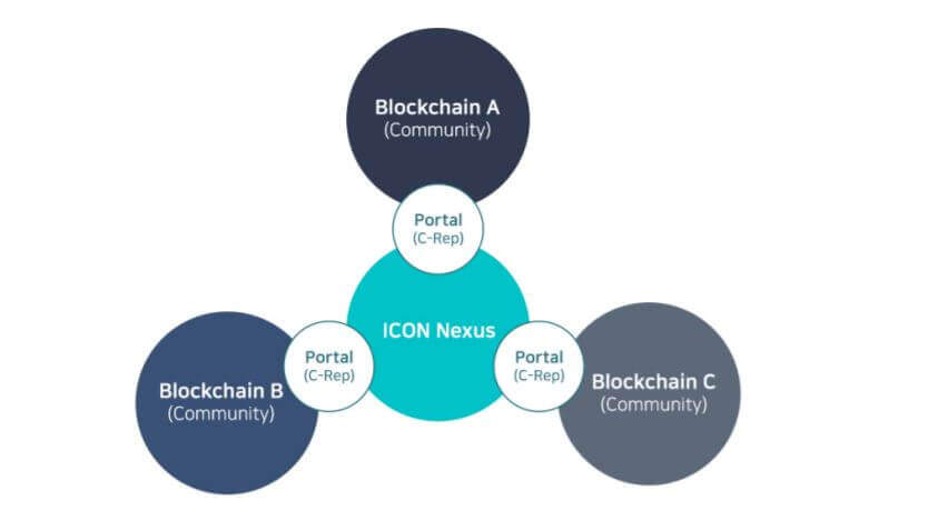 How ICON works