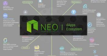 Neo Decentralized Applications List