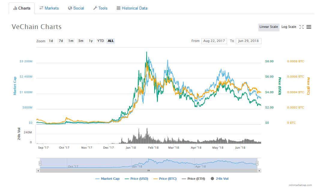 VeChain Charts And Status