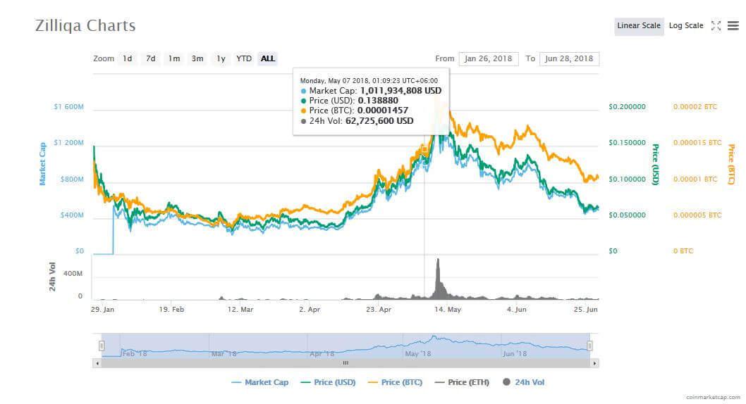 coinmarketcap Zilliqa chart