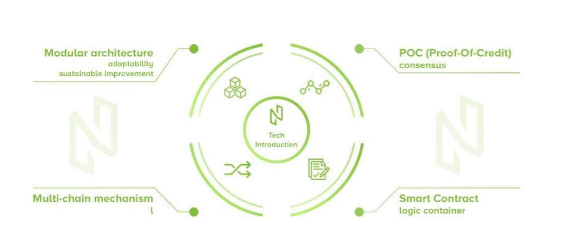 Nuls Blockchain Features