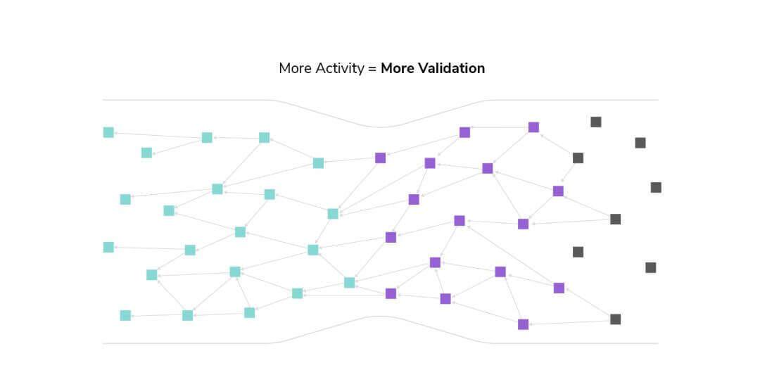 Tangle Blockchain Benefits