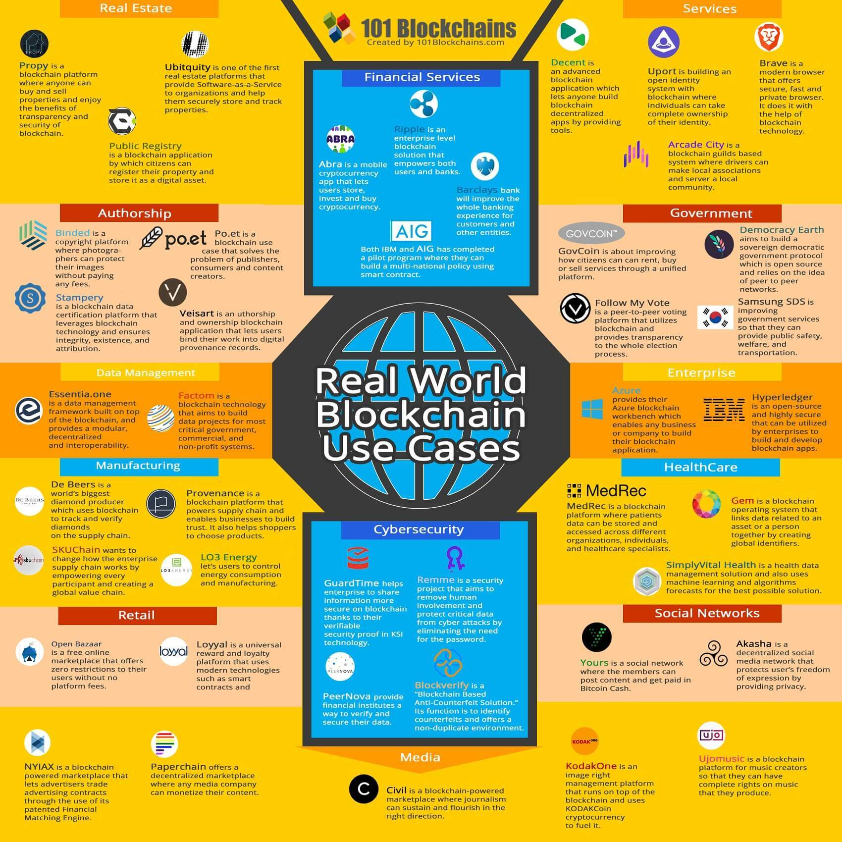 Real World Blockchain Use Cases - 46 Blockchain Applications