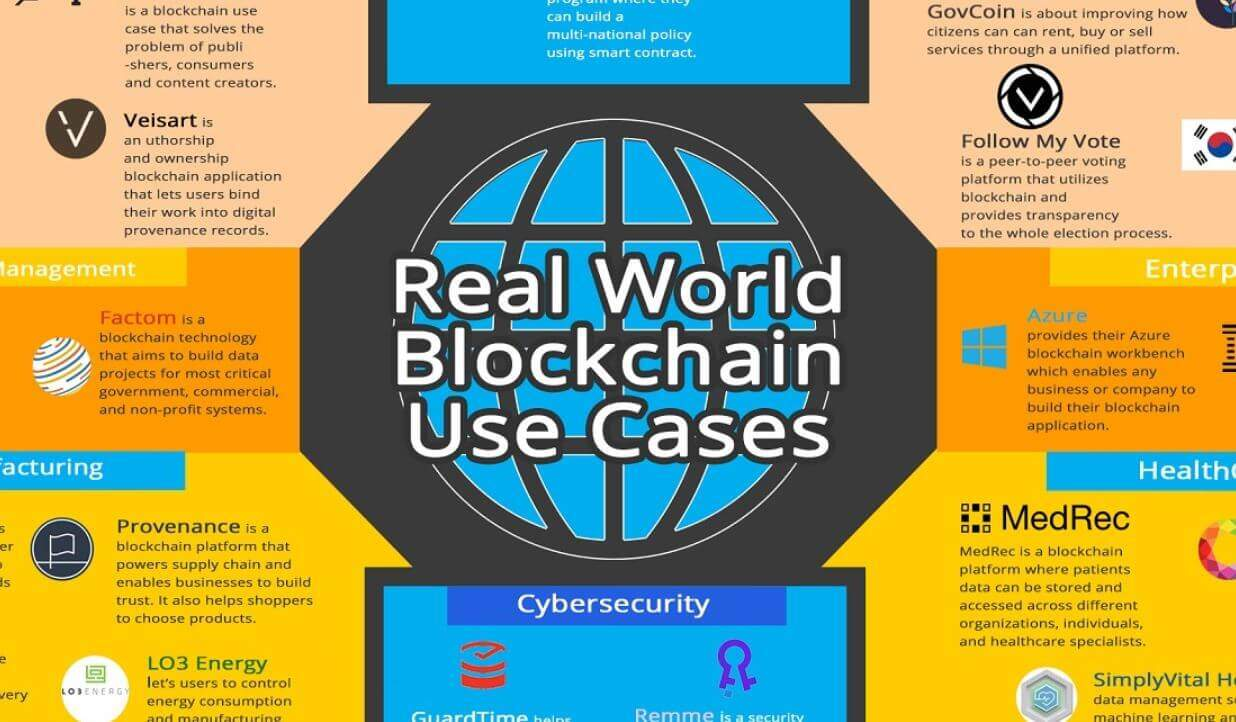 real world blockchain use cases