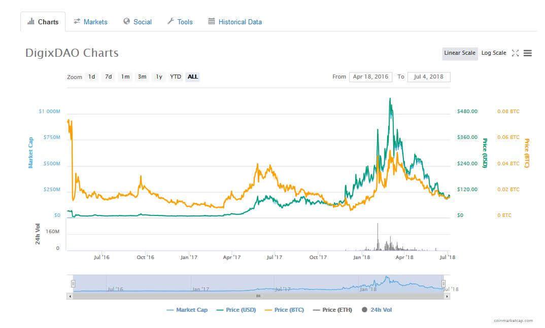 DGD tokens Chart