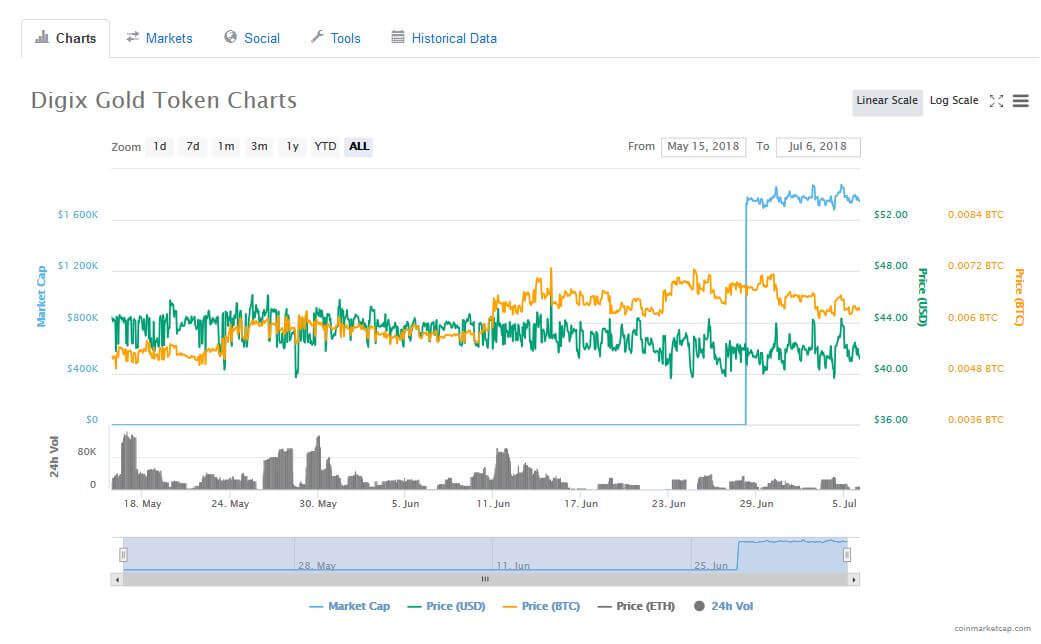 DGX charts