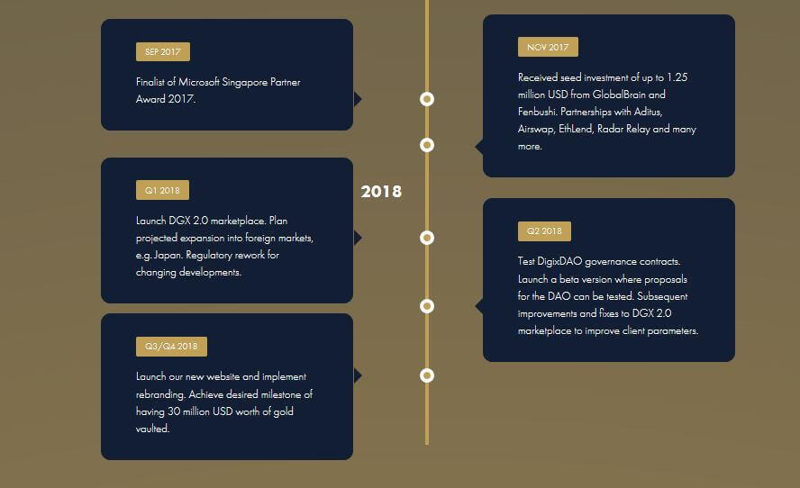 DigixDAO roadmap 2017-2018