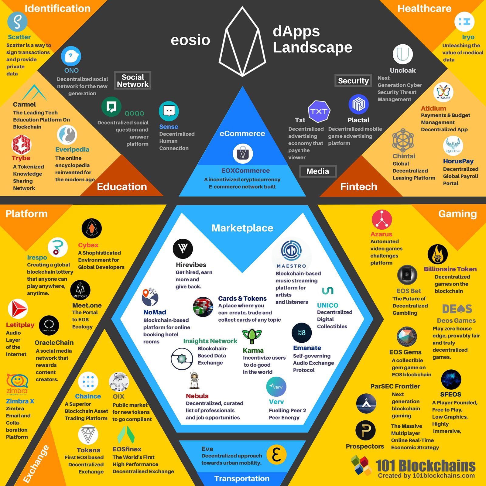 EOS dApps Infographic