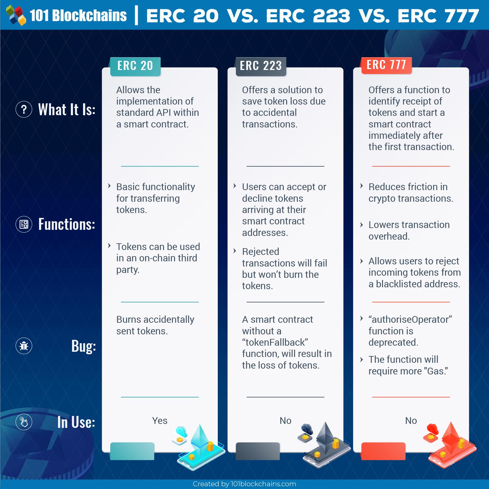 ERC 20 vs ERC 223 vs ERC 777