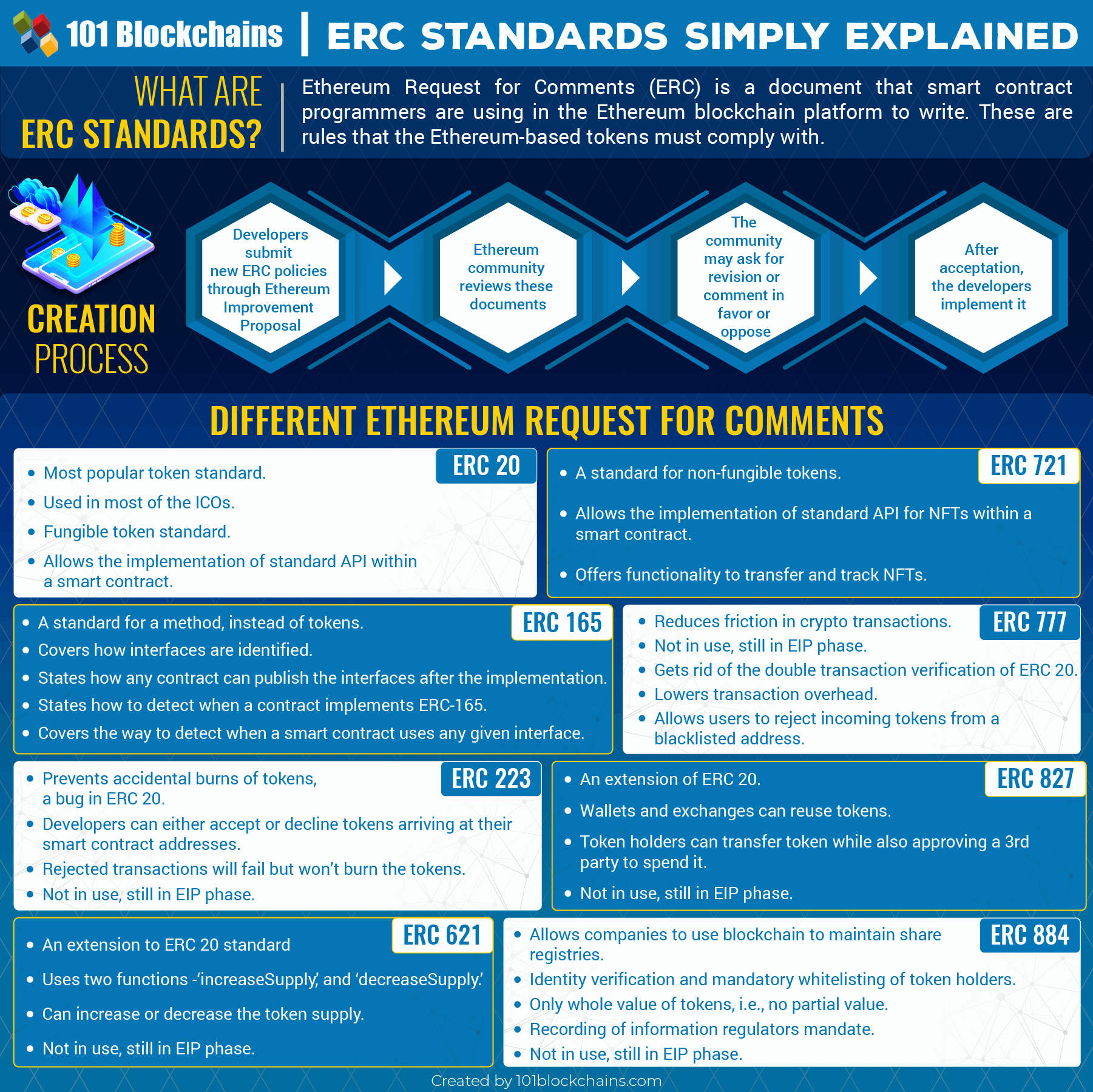 List of ERC Standards