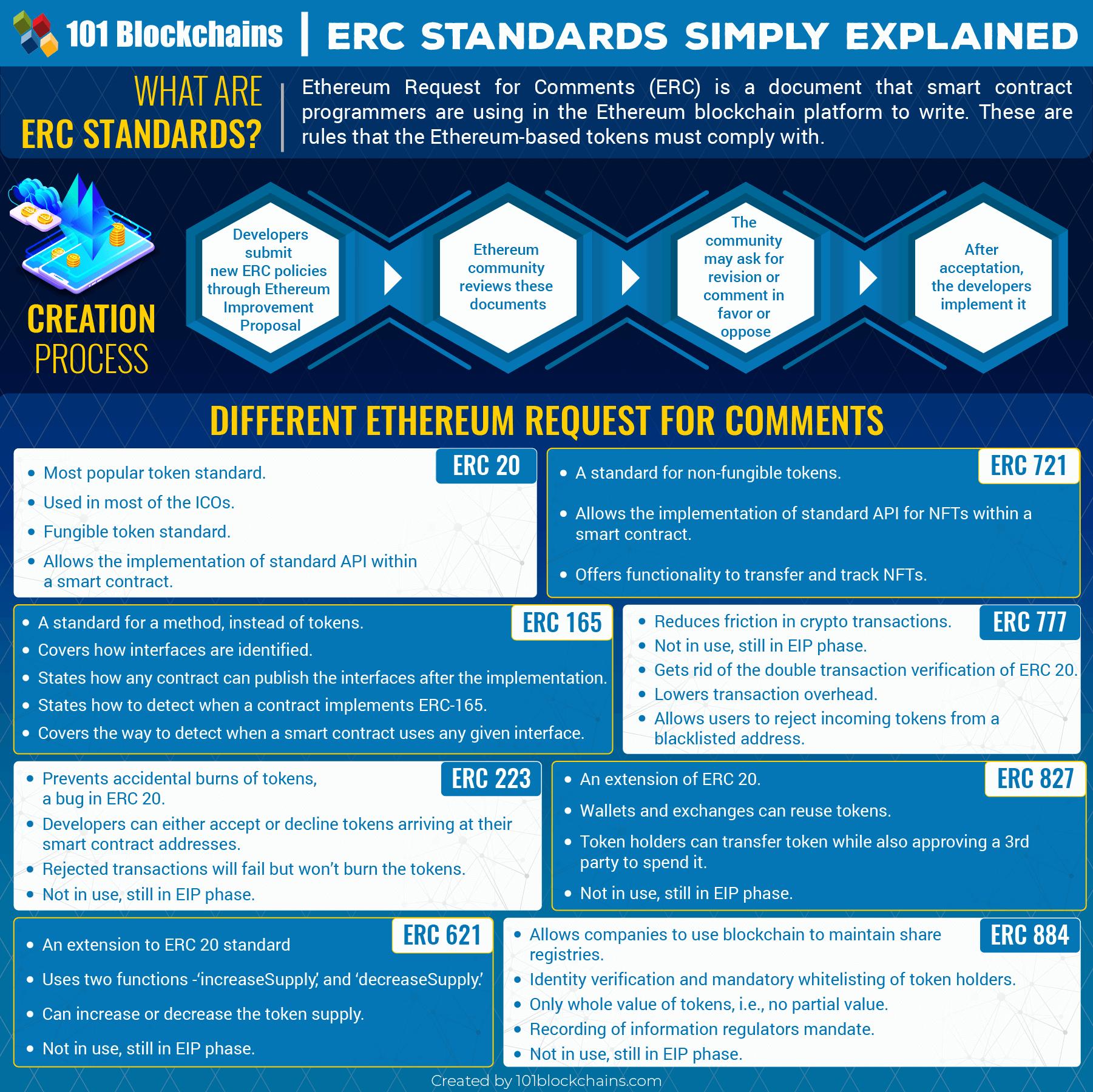 List of ERC Standards