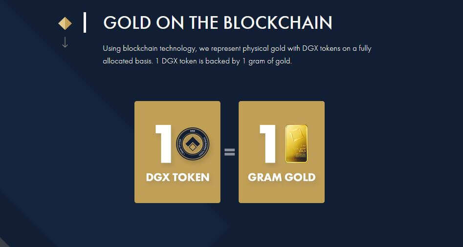 Gold on the blockchain