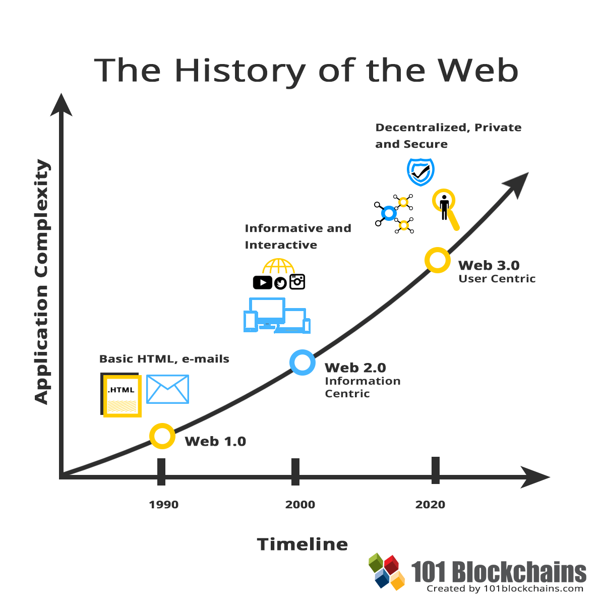 History of the Web 3.0