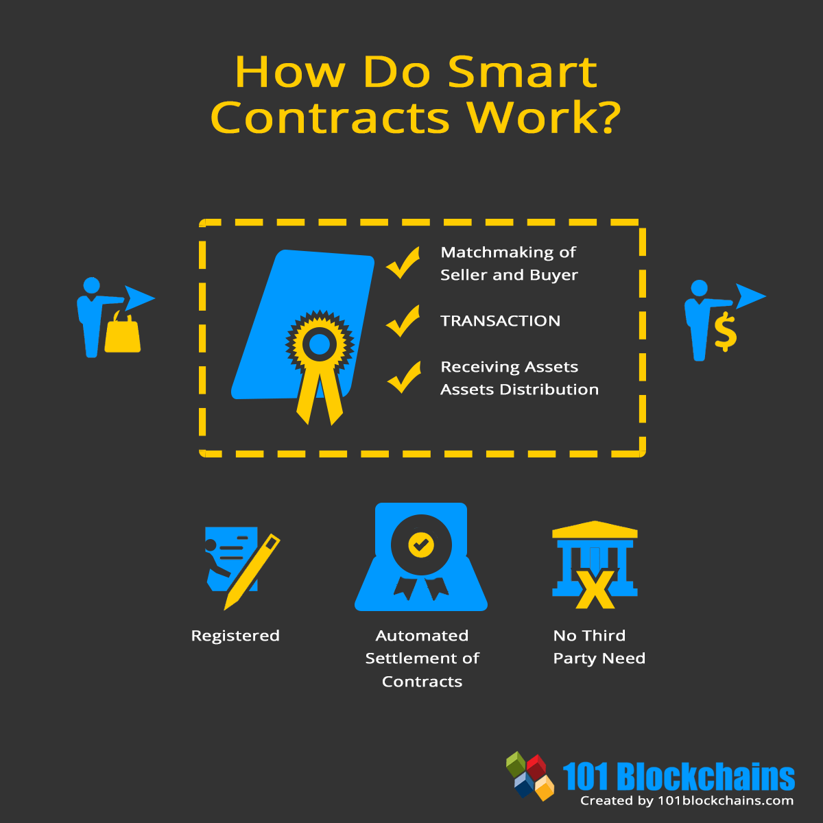 How Do Smart Contracts Work
