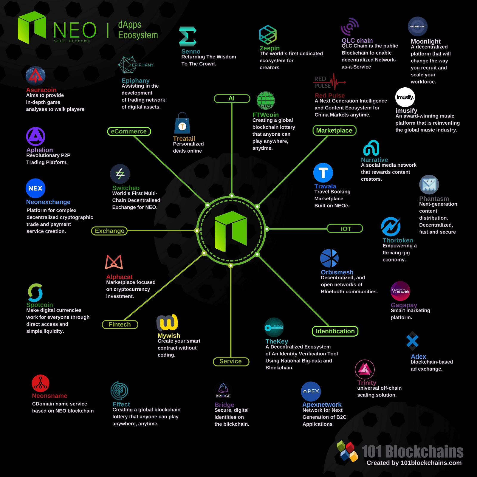 NEO dApps Infographic