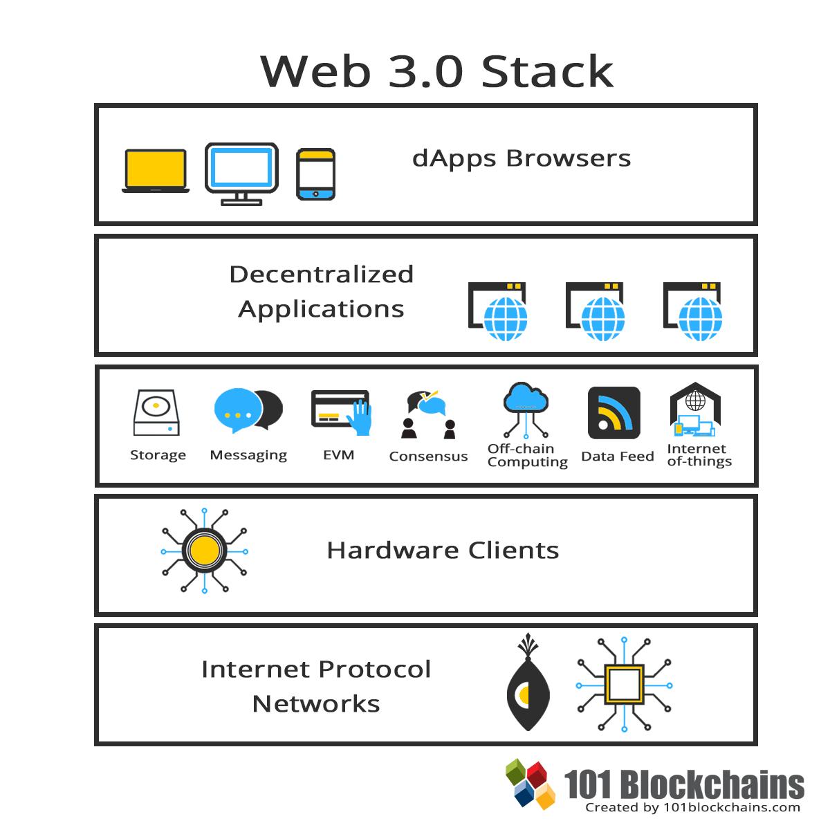 Web 3.0 Стек