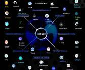 35+ Web 3.0 Examples Of How Blockchain Is Changing The Web