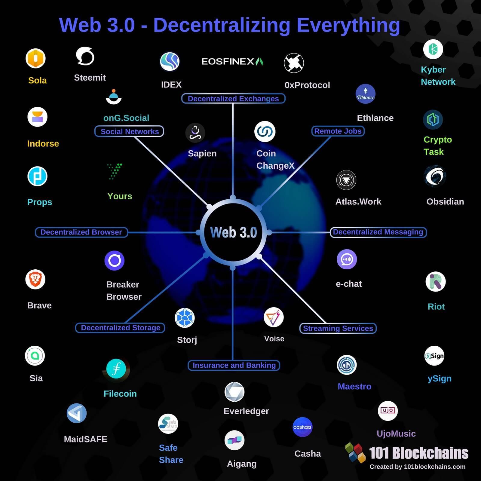 web 3.0 примеры