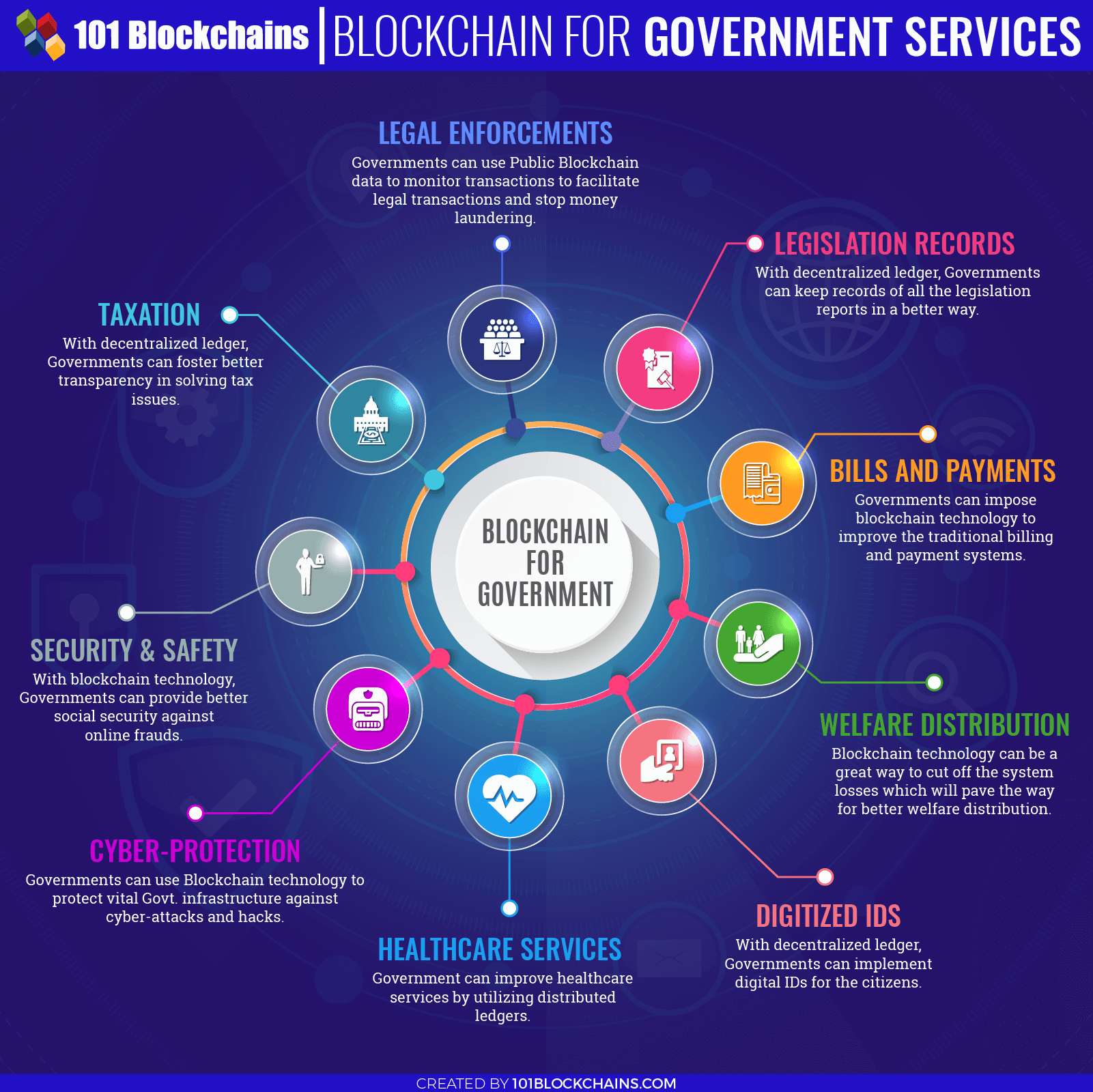 Blockchain for government services