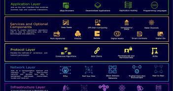Blockchain Technology Stack