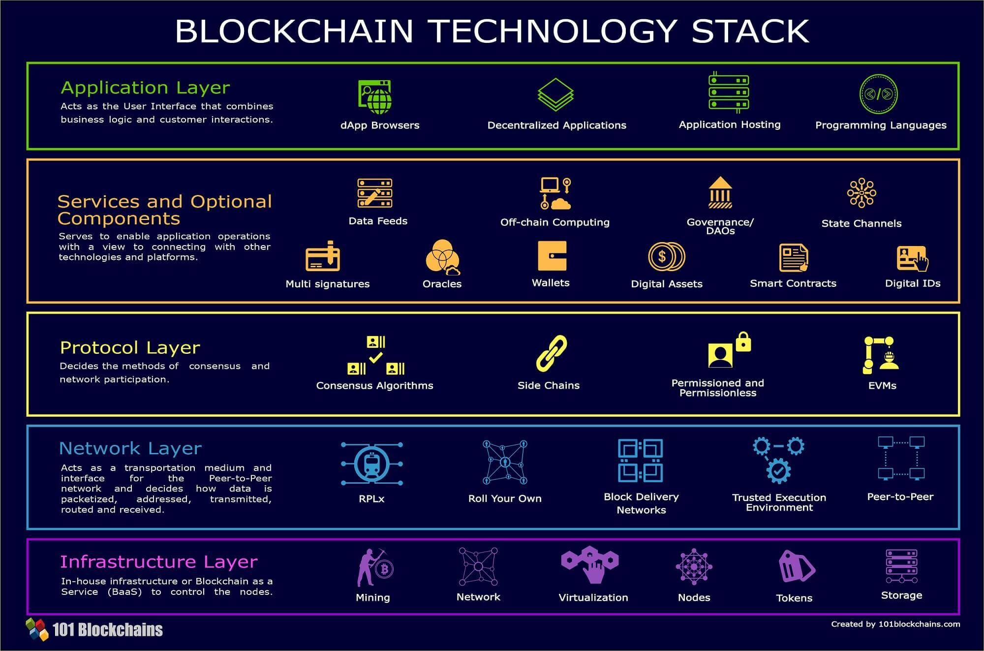 Blockchain Technology Stack