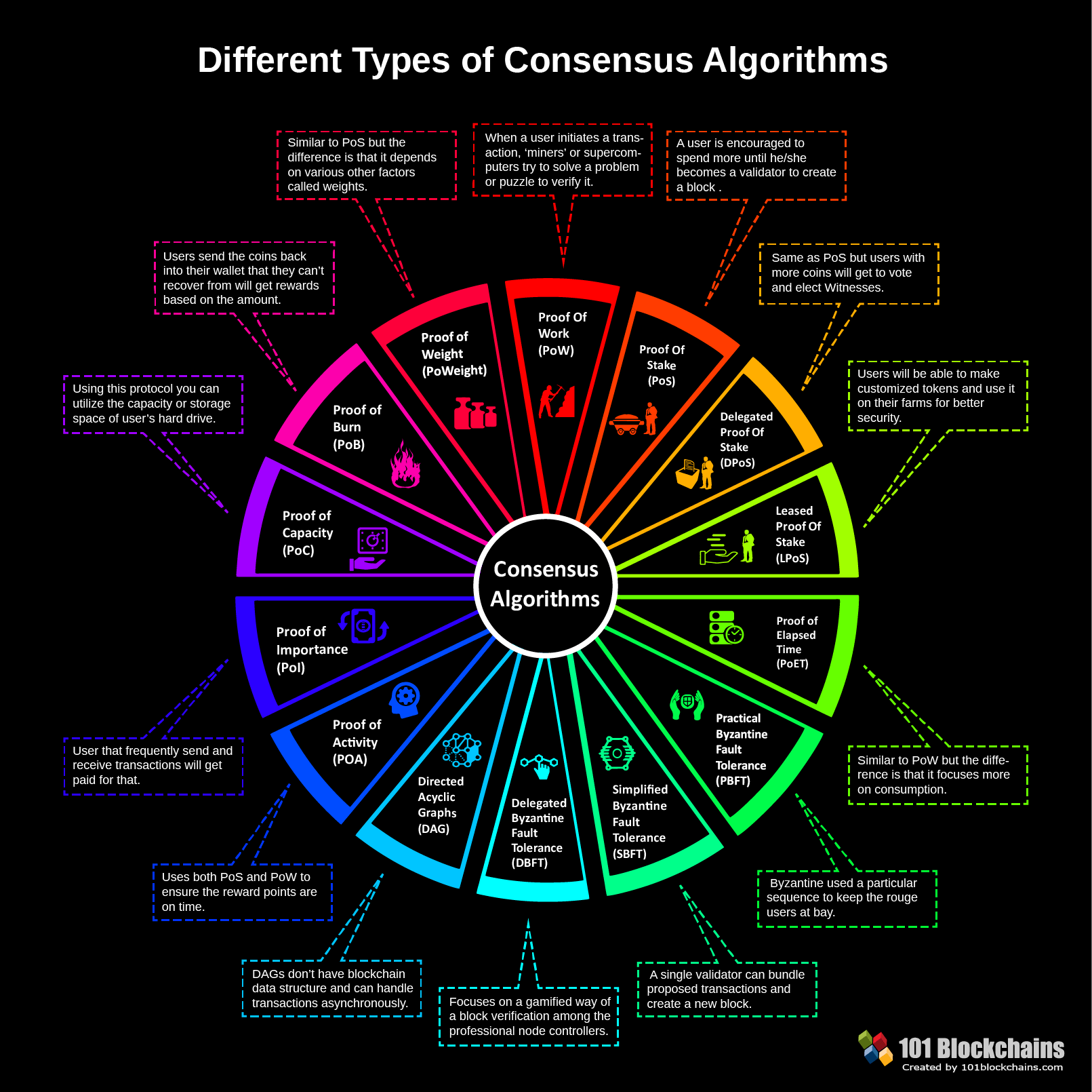 Consensus Algorithms: The Root Of The Blockchain Technology