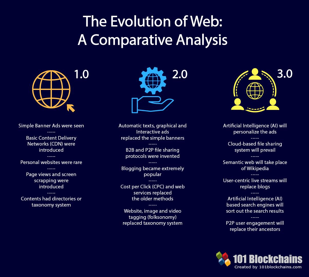 Web 3.0 vs Web 2.0 vs Web 1.0
