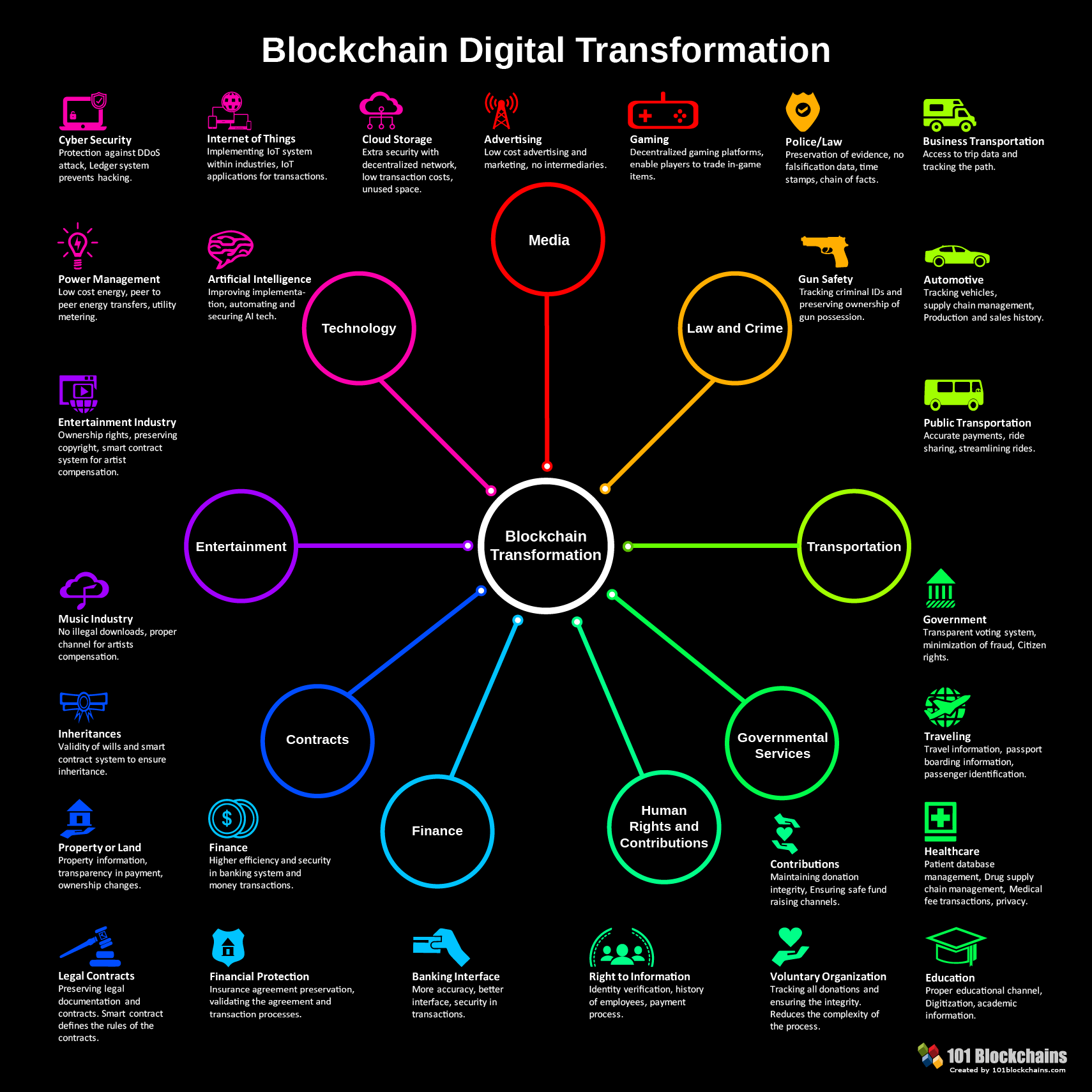 Blockchain Digital Transformation