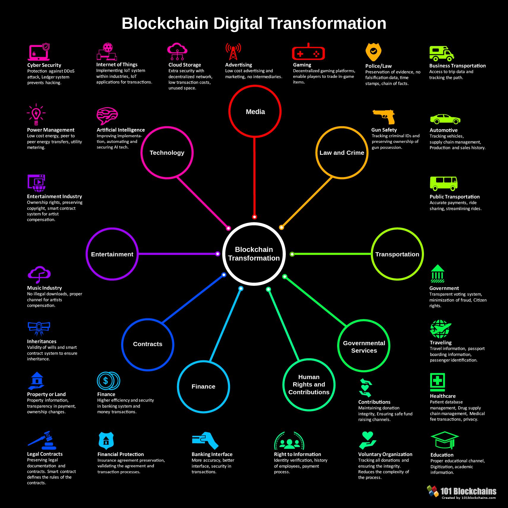 Цифровое преобразование блокчейн