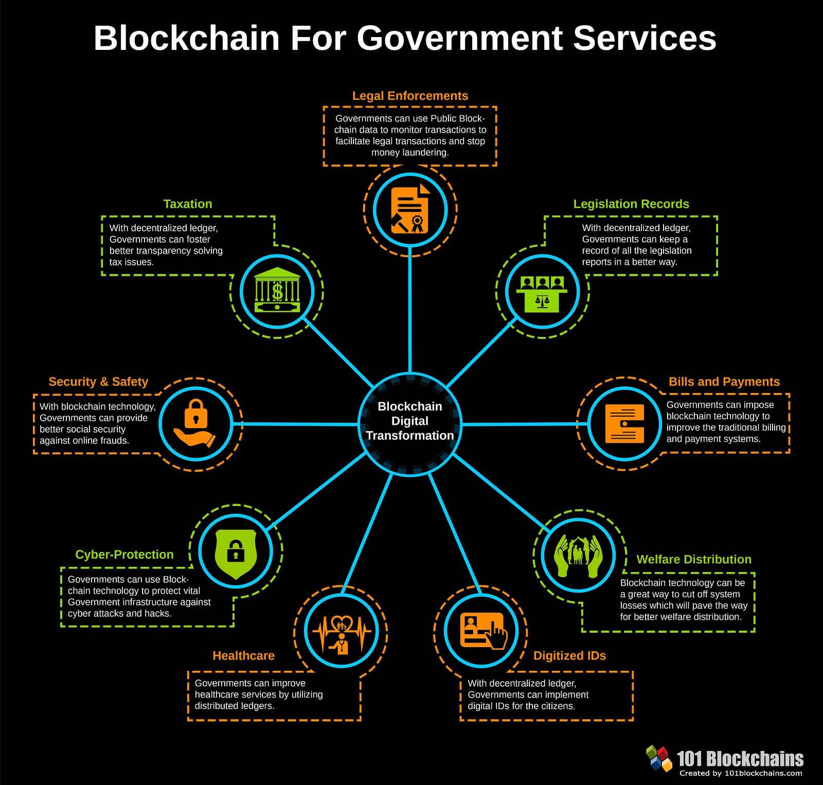 Blockchain Government Transformation