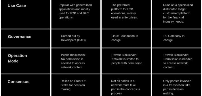Hyperledger vs Ethereum vs Corda R3