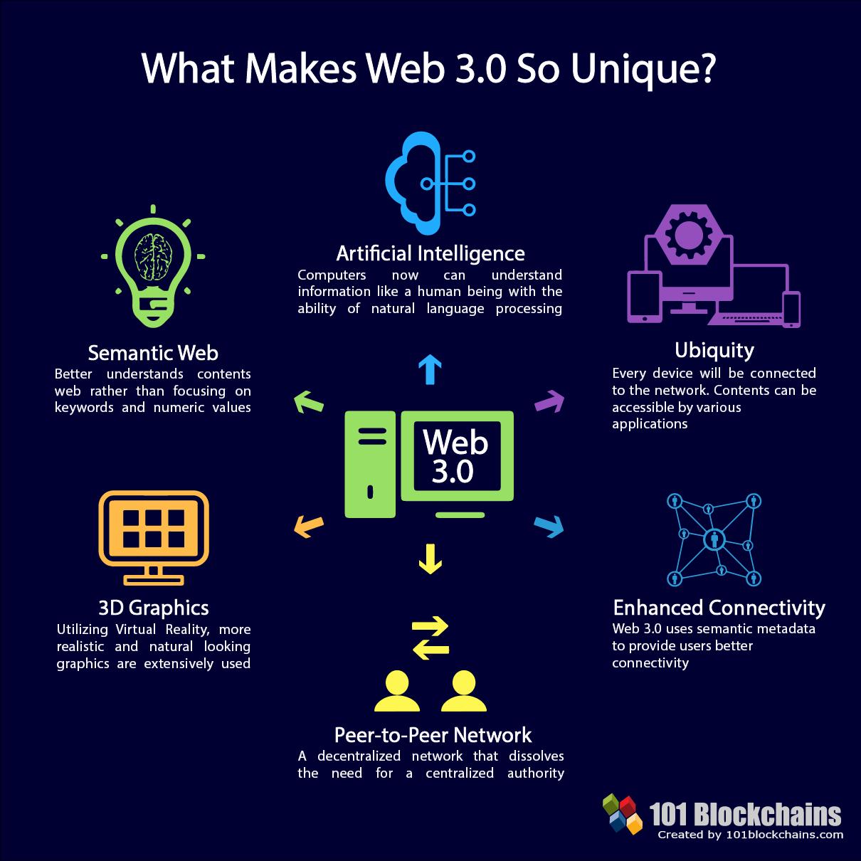 web 3.0 интернет будущего