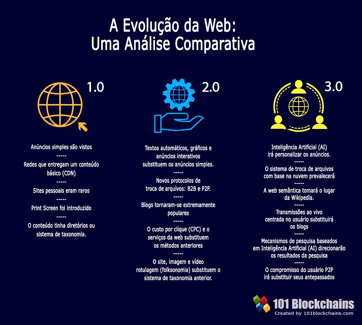 A evoluç¦o da Web Uma análise comparativa