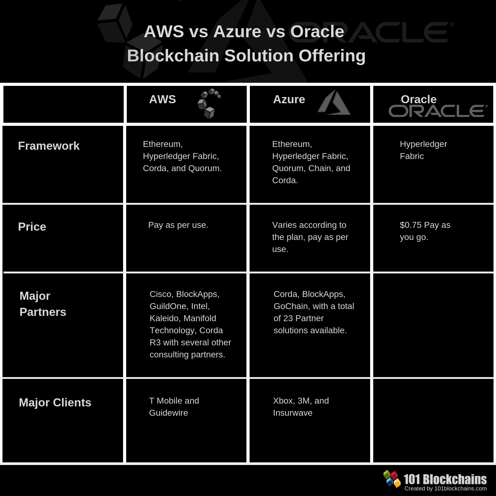 AWS vs AZURE vs Oracle Blockchain Solution Offering: Comparison