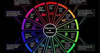Algoritmos de consenso blockchain