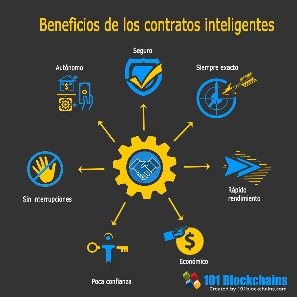 Beneficios de los contratos inteligentes