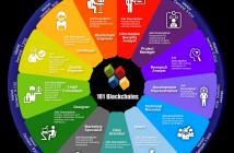 Blockchain Career Wheel of Opportunities