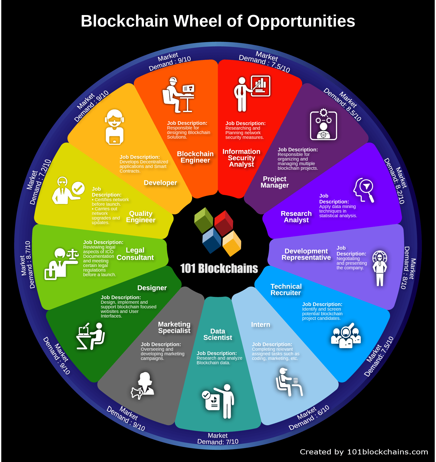 Blockchain Career Wheel of Opportunities