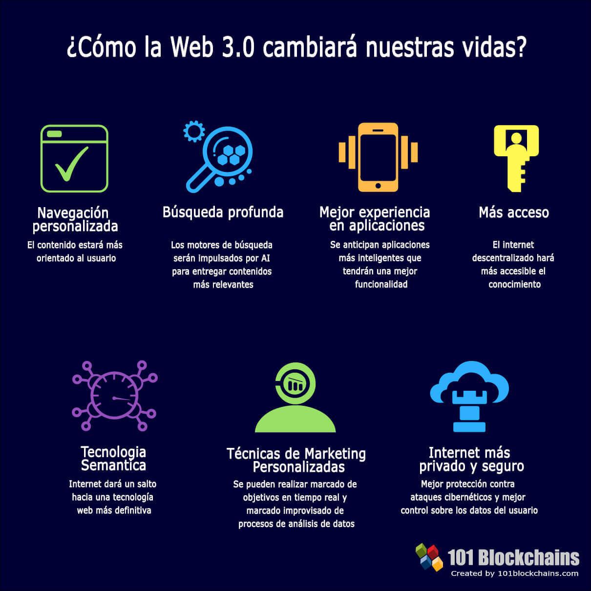 Cómo la Web 3 cambiará nuestras vidas