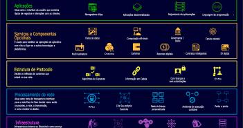 Infográfico da Tecnologia Blockchain Stack