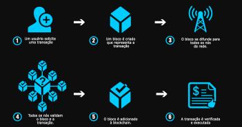 Blockchain: Como Funciona?