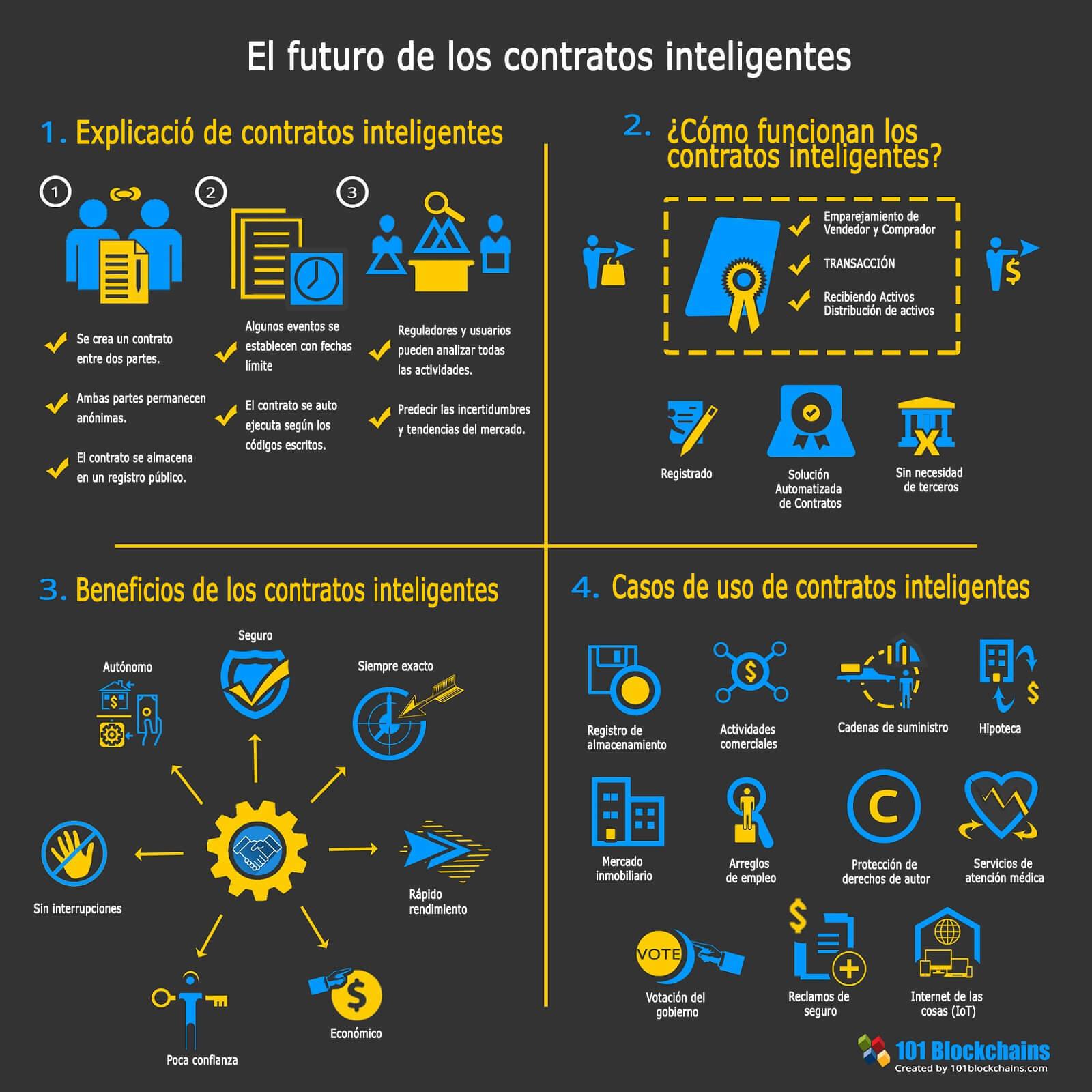 El futuro de los contratos inteligentes