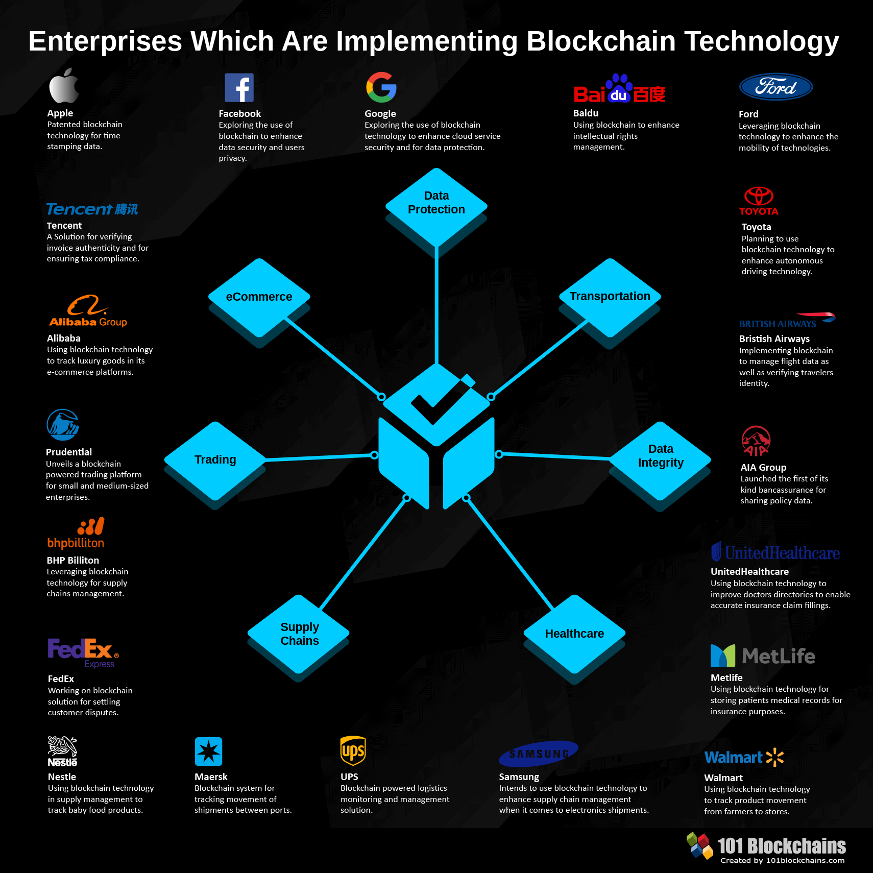 Enterprises Implementing Blockchain Technology