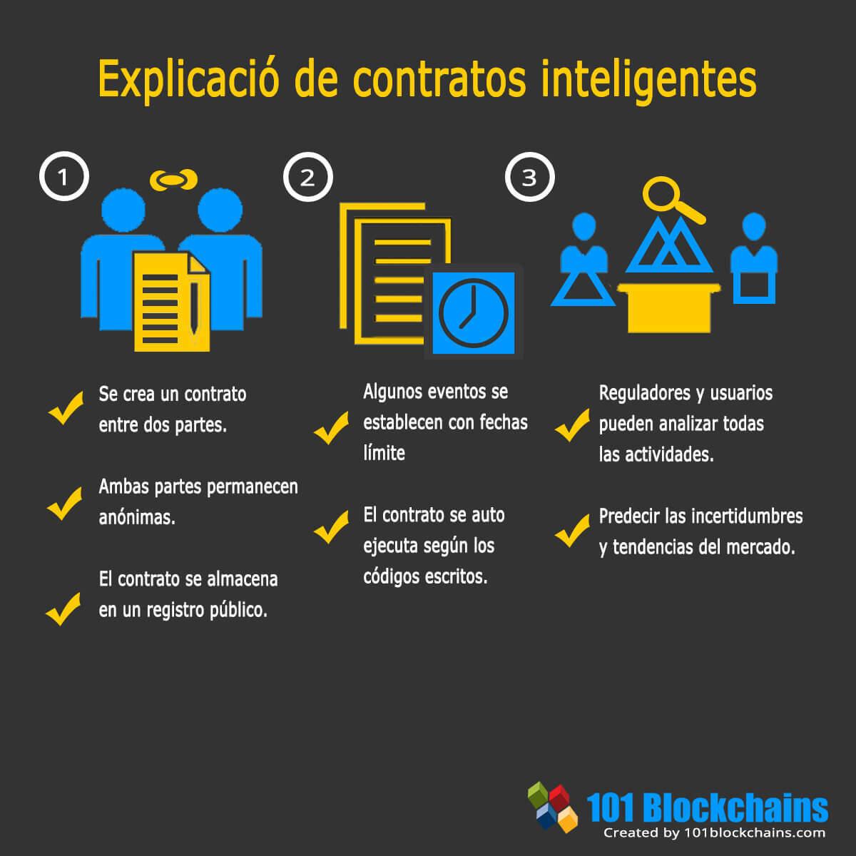 Explicació de contratos inteligentes