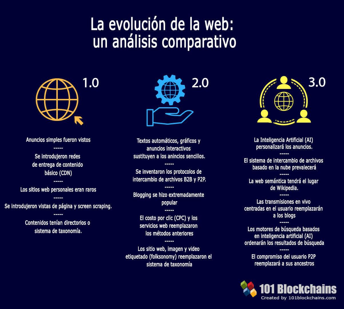 La evolución de la web un análisis comparativo